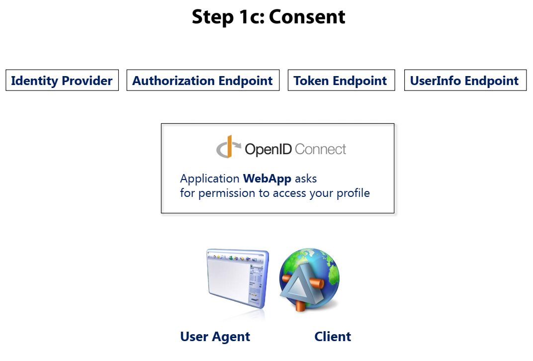 OpenID Connect overview Step 2